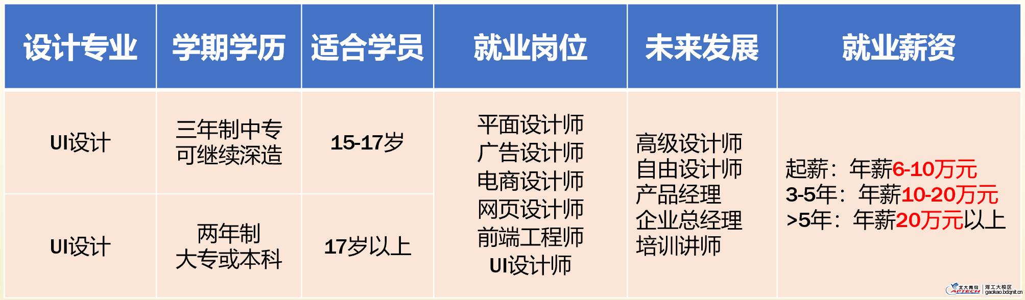 郑州北大青鸟职英IT学院招生专业与招生对象